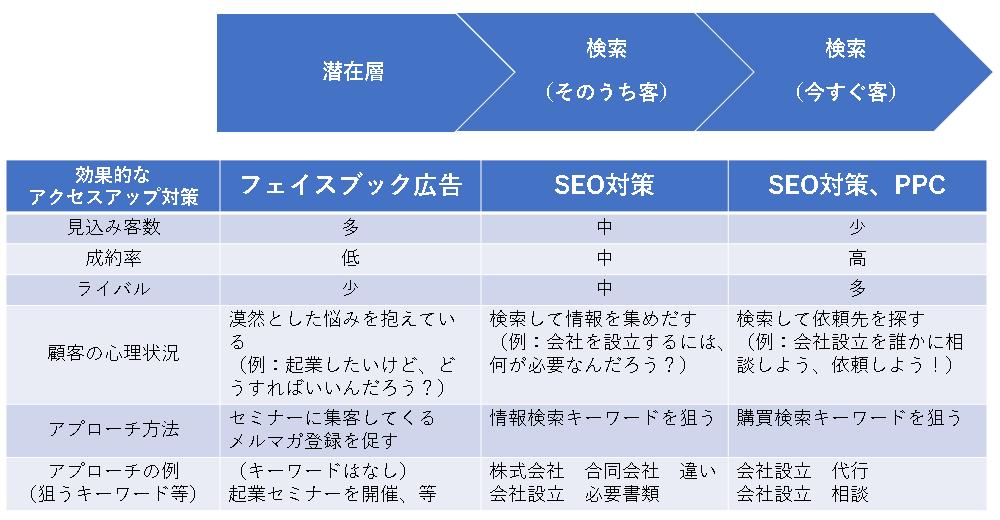 主要なアクセスアップ対策の比較