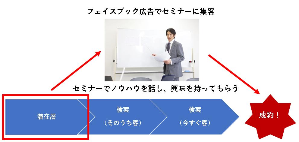フェイスブック広告とセミナーを活用したWebマーケティング手法
