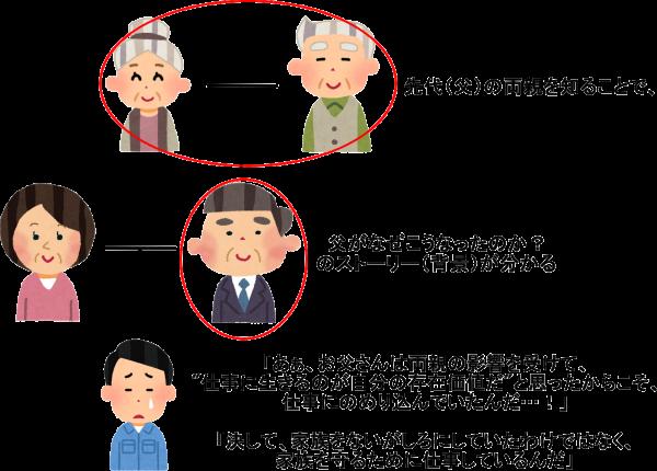 家系図を作ることで、家族のストーリー(背景)が分かり、理解し合える