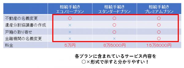 含まれているサービス内容を ○×形式で示すと分かりやすい!