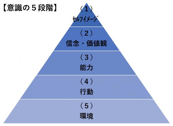 意識の5段階