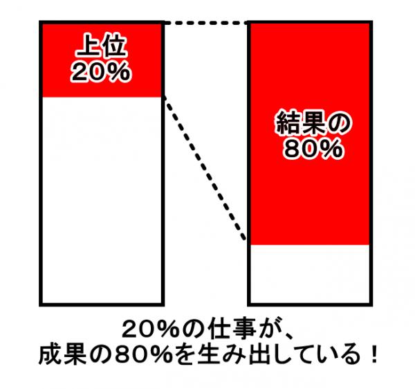 20%の仕事が、成果の80%を生み出している!