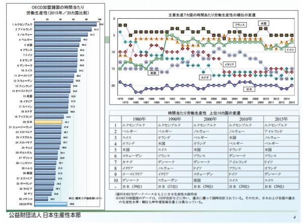 日本の労働生産性は、世界的に見ても下位…