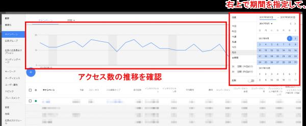 PPC(リスティング広告)の管理画面でも、アクセス数の推移を確認