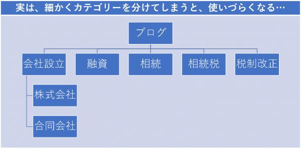例:税理士事務所のブログの例