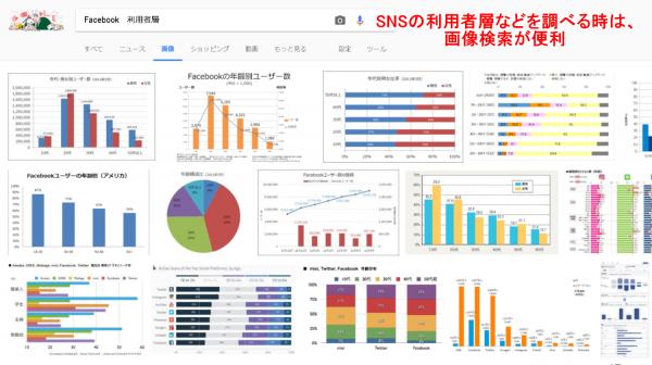 SNSの利用者層などを調べる時は、画像検索が便利