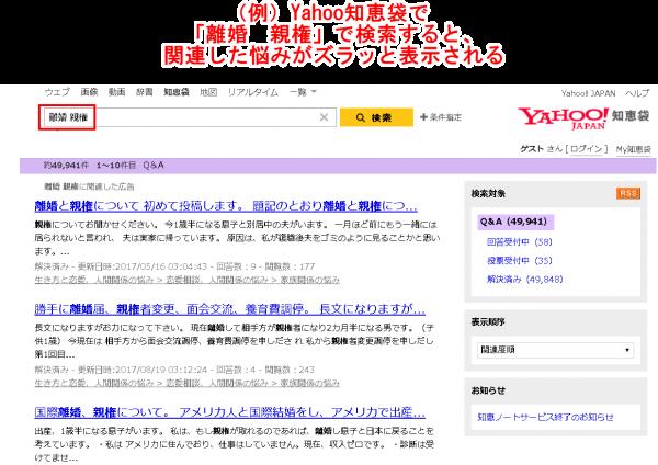 (例)Yahoo知恵袋で「離婚 親権」で検索すると、関連した悩みがズラッと表示される
