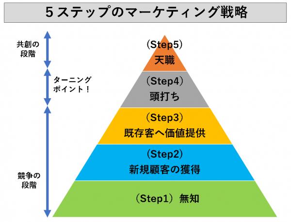 5ステップのマーケティング戦略