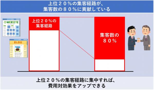 上位20%の集客経路が、 集客数の80%に貢献している