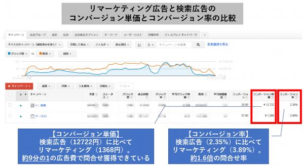 リマーケティング広告と検索広告の、コンバージョン単価とコンバージョン率の比較