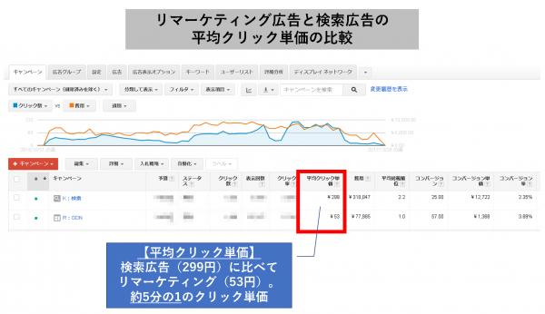 リマーケティング広告と検索広告の、平均クリック単価の比較