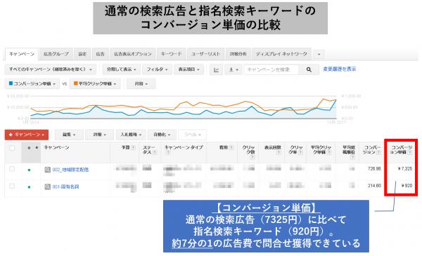 通常の検索広告と指名検索キーワードの、コンバージョン単価の比較