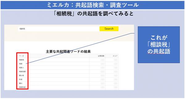 ミエルカ:共起語検索・調査ツール