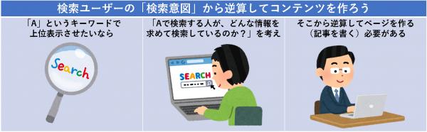 検索ユーザーの「検索意図」から逆算してコンテンツを作ろう