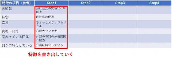 (ベネフィットライティング:Step1)自分の特徴(強み)を書き出す