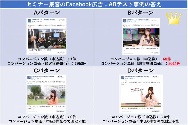 セミナー集客のFacebook広告:ABテスト事例の答え