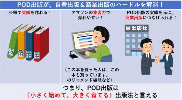 PODが、自費出版&商業出版のハードルを解消!