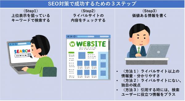 SEO対策で成功するための3ステップ