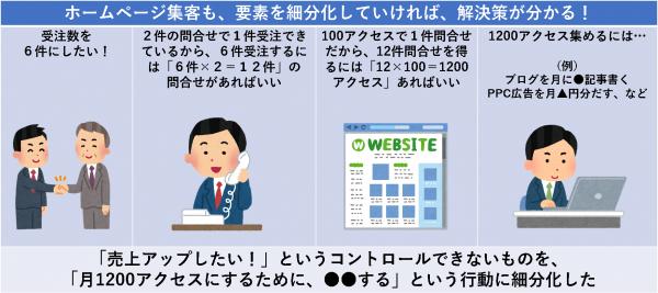ホームページ集客も、要素を細分化していければ、解決策が分かる!