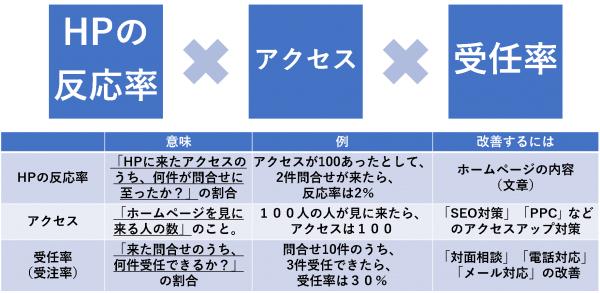 ホームページの反応率×アクセス×受任率