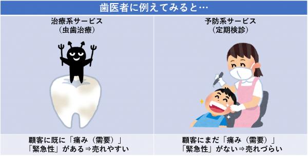 歯医者に例えてみると…