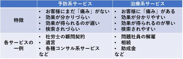 士業の業界の「予防系サービス」「治療系サービス」の比較表