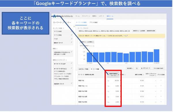 「Googleキーワードプランナー」で、検索数を調べる