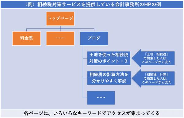 (例)相続税対策サービスを提供している会計事務所のHPの例