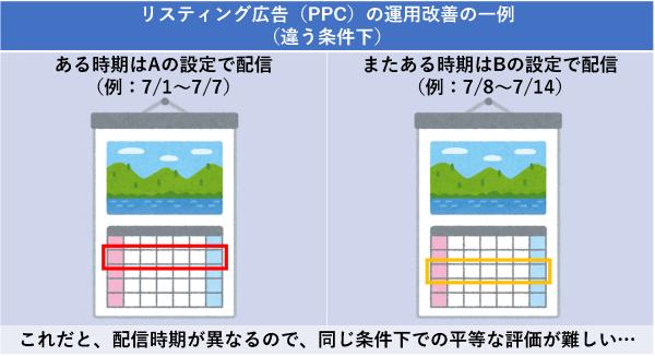 リスティング広告(PPC)の運用改善の一例(違う条件下)