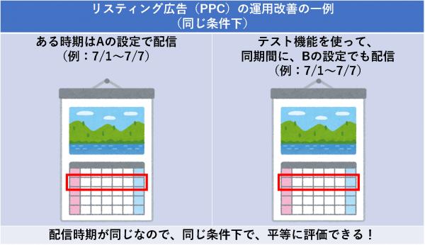 リスティング広告(PPC)の運用改善の一例(同じ条件下)