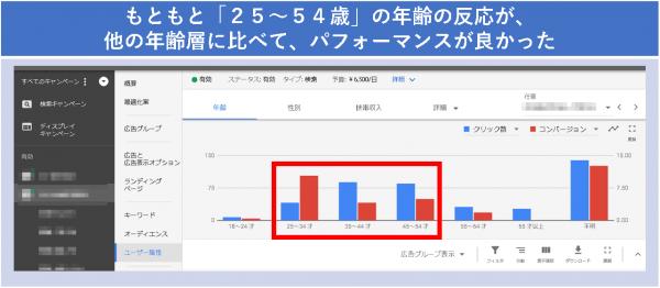 もともと「25~54歳」の年齢の反応が、他の年齢層に比べて、パフォーマンスが良かった
