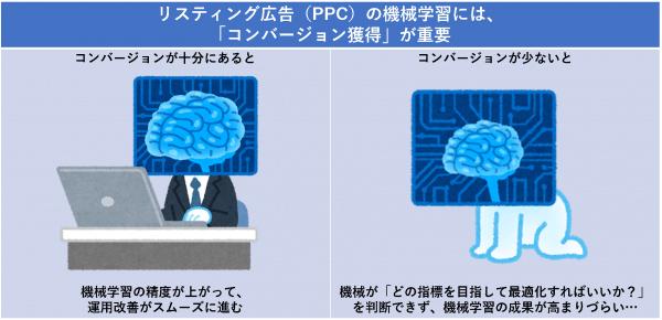 リスティング広告(PPC)の機械学習には、「コンバージョン獲得」が重要