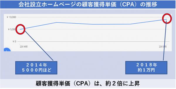 会社設立ホームページの顧客獲得単価(CPA)の推移