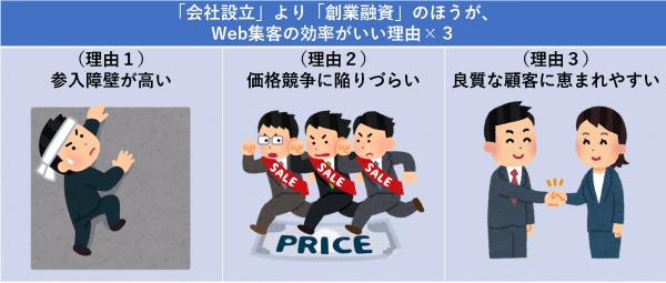 「会社設立」より「創業融資」のほうが、Web集客の効率がいい理由×3