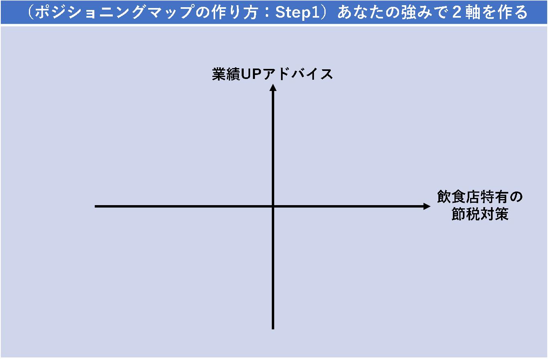 (ポジショニングマップの作り方:Step1)あなたの強みで2軸を作る