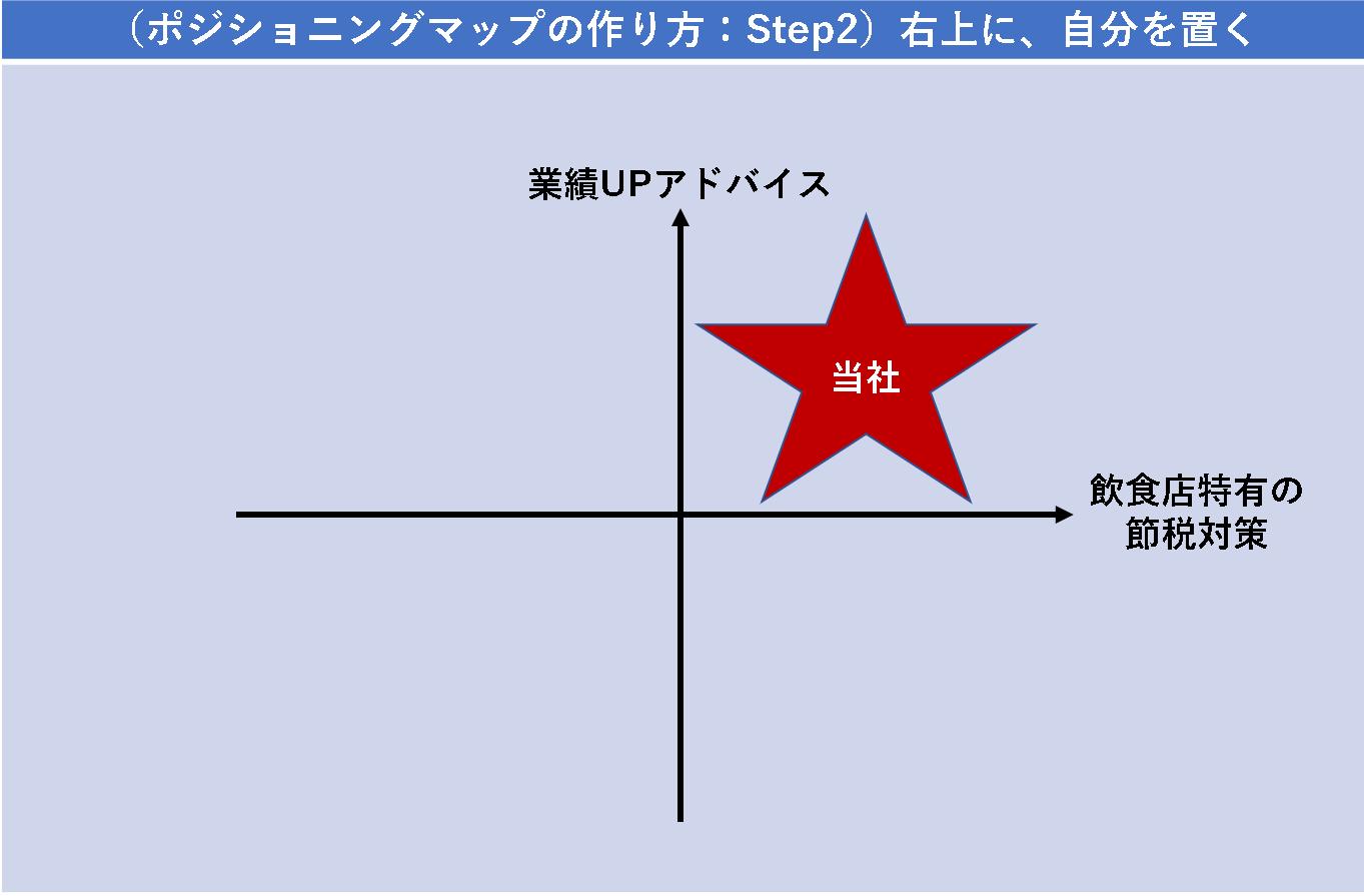 (ポジショニングマップの作り方:Step2)右上に、自分を置く