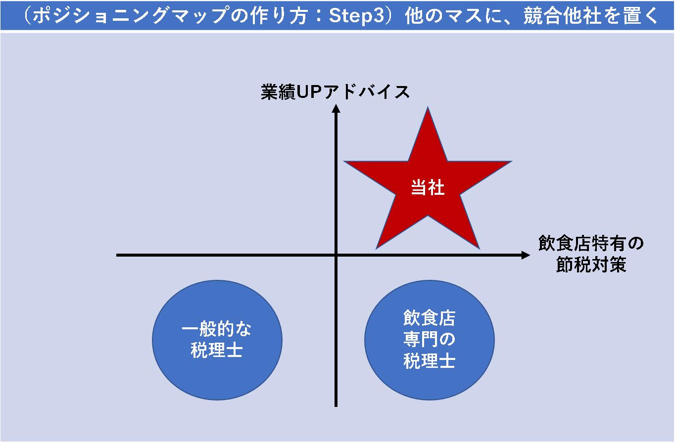 (ポジショニングマップの作り方:Step3)他のマスに、競合他社を置く