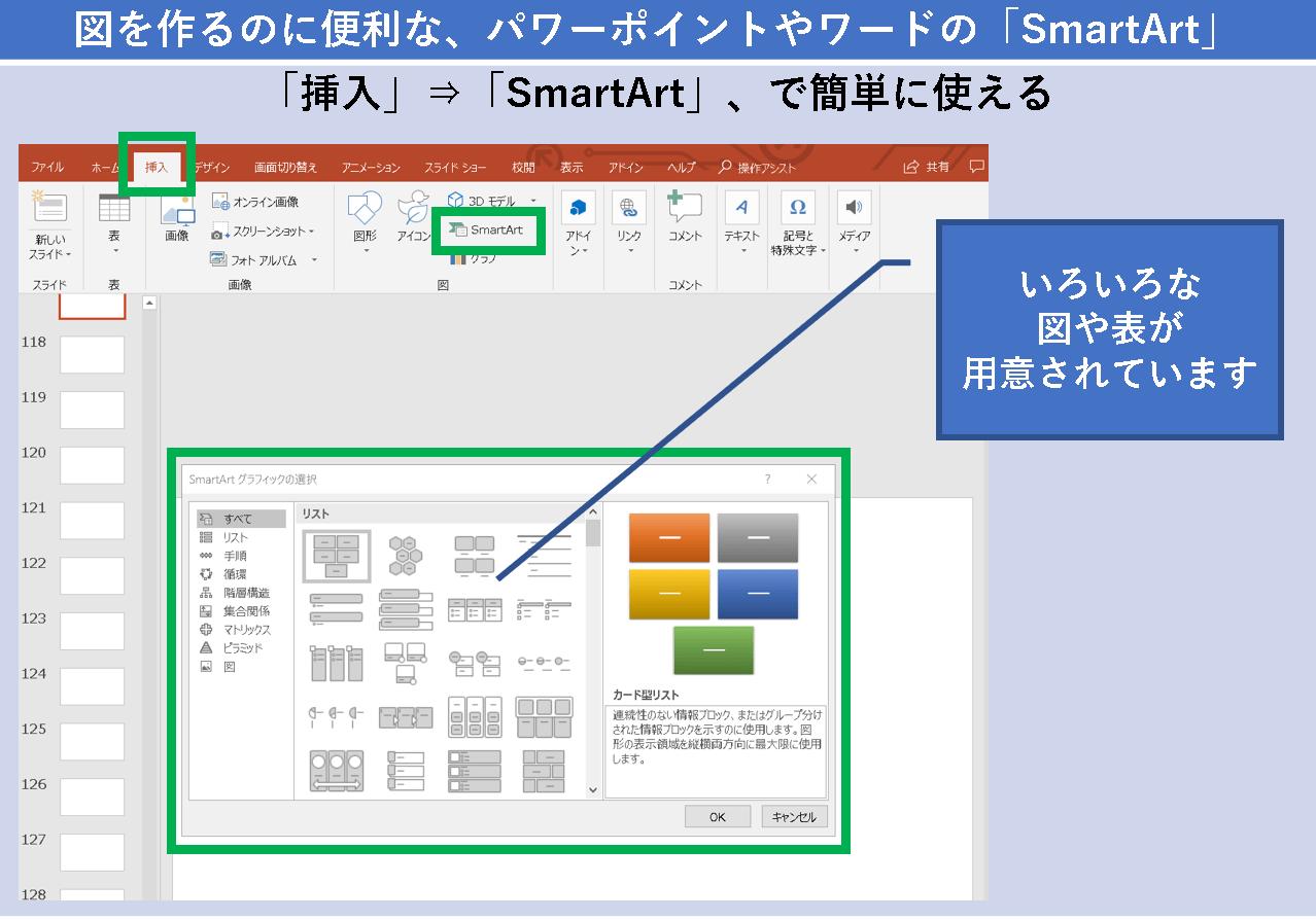 図を作るのに便利な、パワーポイントやワードの「SmartArt(スマートアート)」