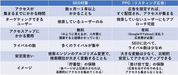 SEO対策とPPC(リスティング広告)の比較・違い