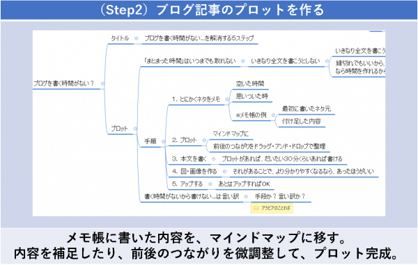 (Step2)ブログ記事のプロットを作る