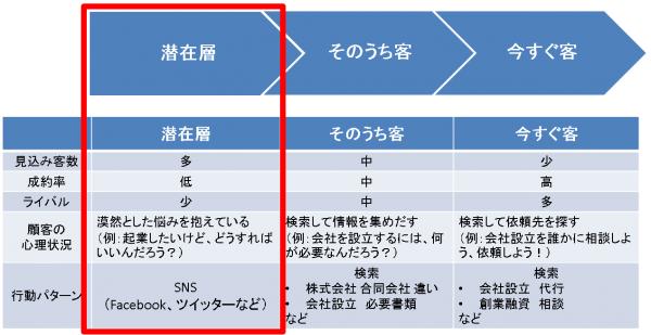 (1)潜在層