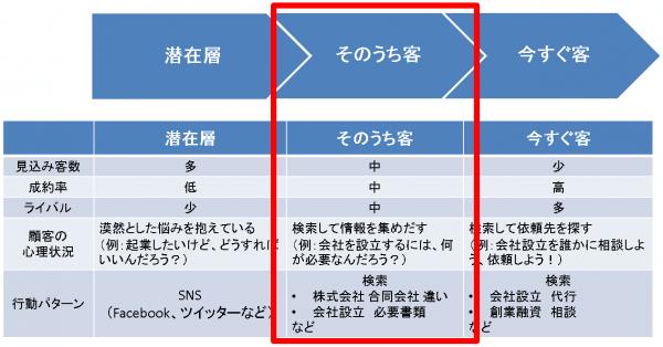 (2)そのうち客