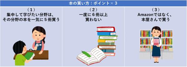 本の買い方:ポイント×3