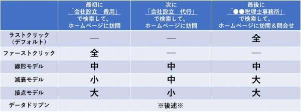 アトリビューションモデルの種類