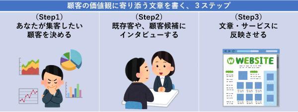 顧客の価値観に寄り添う文章を書く、3ステップ