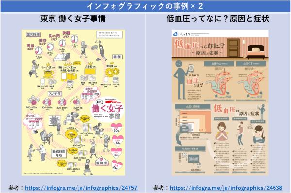 インフォグラフィックの事例×2