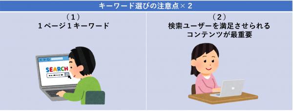キーワード選びの注意点×2