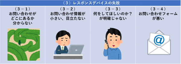 (3)レスポンスデバイスの失敗