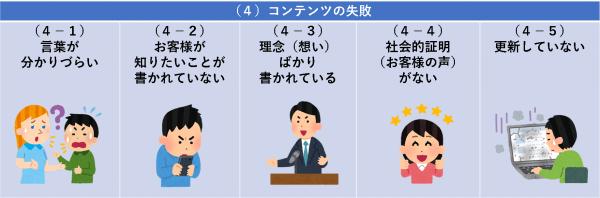 (4)コンテンツの失敗