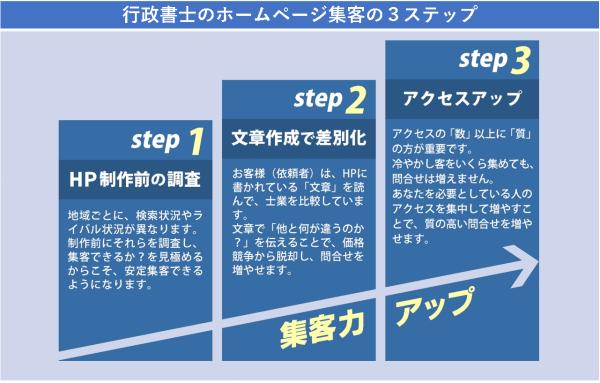 行政書士のホームページ集客の3ステップ